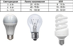 Как выбрать светодиодную лампу.