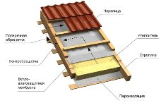 Устройство скатной крыши